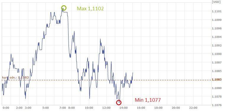 EUR, USD, kurs euro, kurs dolara, dolar, euro