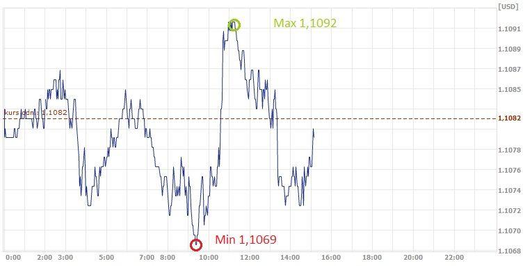 EUR,USD, euro, dolar, kurs euro, kurs dolara, dolar, euro
