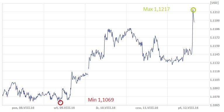 EUR,USD, euro, dolar, kurs euro, kurs dolara