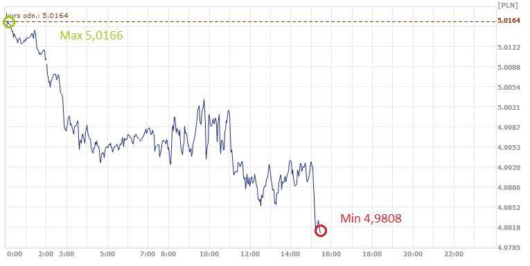 GBP,PLN, funt, złoty, kurs złotego, kurs funta