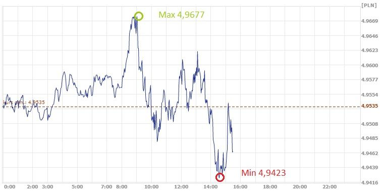 GBP,PLN, kurs funta, funt, złoty