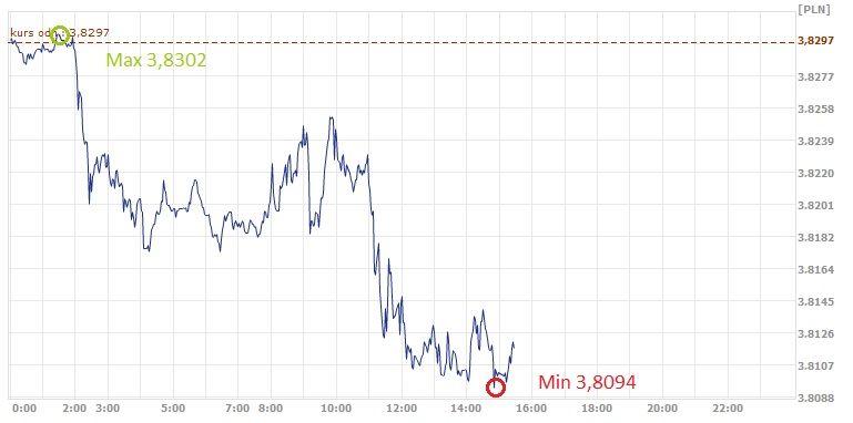 USD,PLN, dolar, złoty, kurs dolara