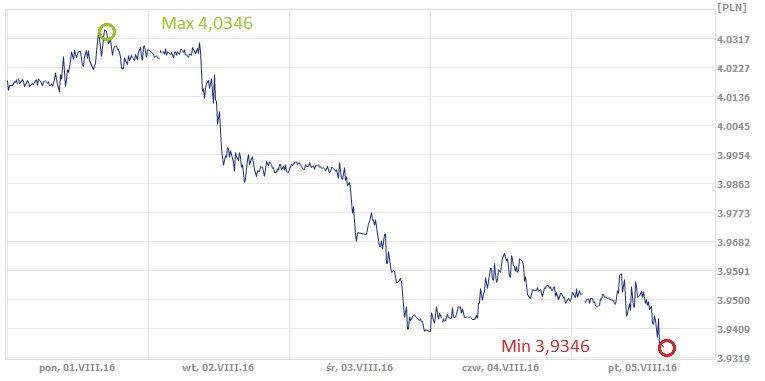 CHF, PLN, złoty, frank, kurs franka