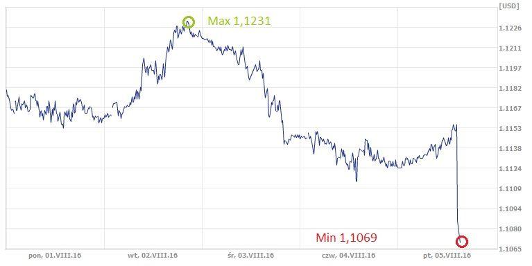 EUR, USD, dolar, euro, kurs dolara, kurs euro