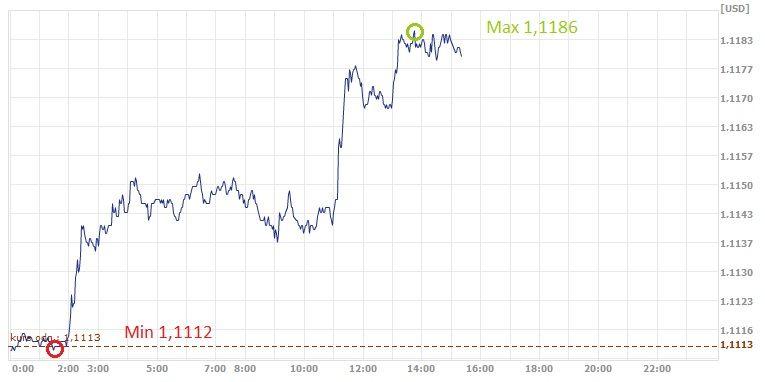 EUR, USD, dolar, euro, kurs euro, kurs dolara