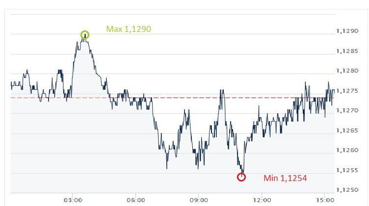 EUR, USD, kurs euro, dolar, euro