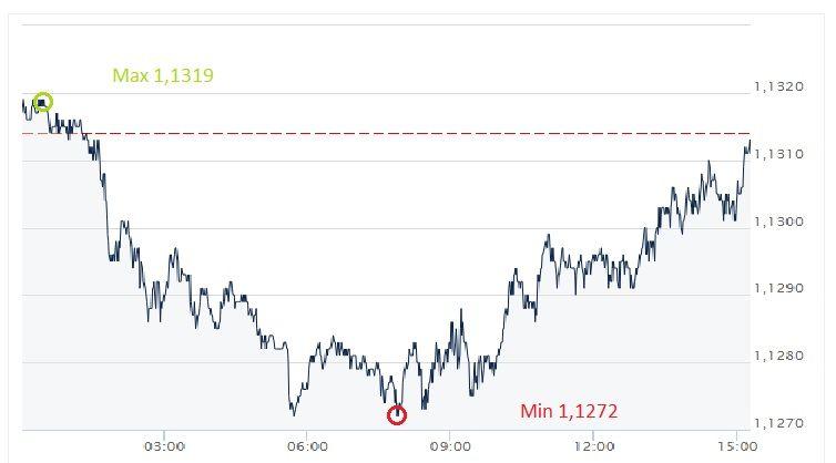 EUR, USD, euro, dolar, kurs euro