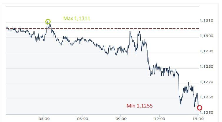 EUR, USD, euro, dolar, kurs euro, kurs dolara