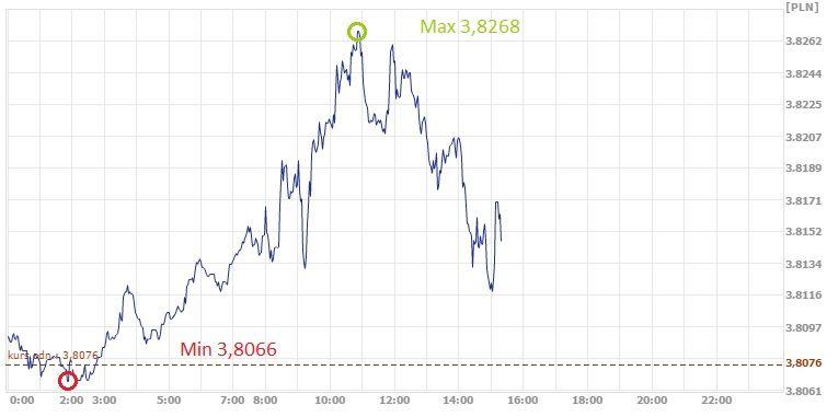USD, PLN, dolar, złoty, kurs dolara, kurs złotego