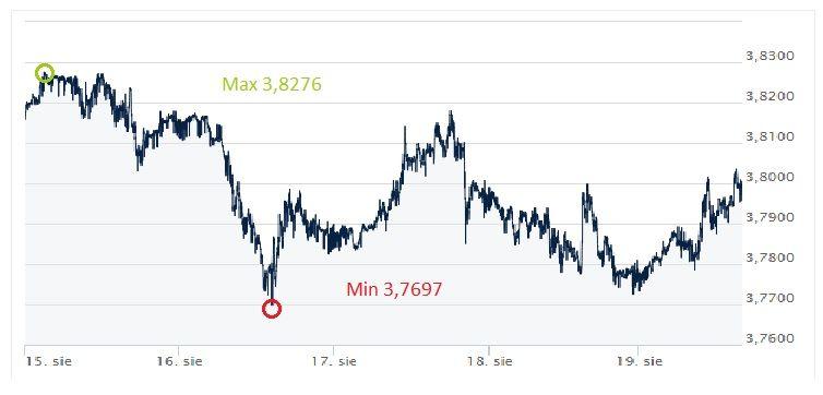 USD, PLN, dolar, złotówka