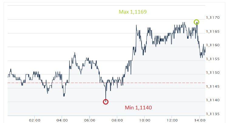 EUR,USD, euro, dolar, kurs euro