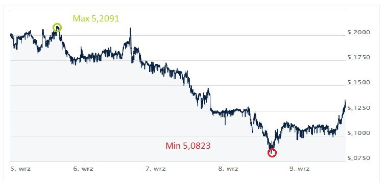 GBP, PLN, złoty, funt