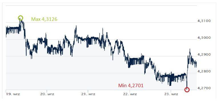 EUR, PLN, euro, złoty