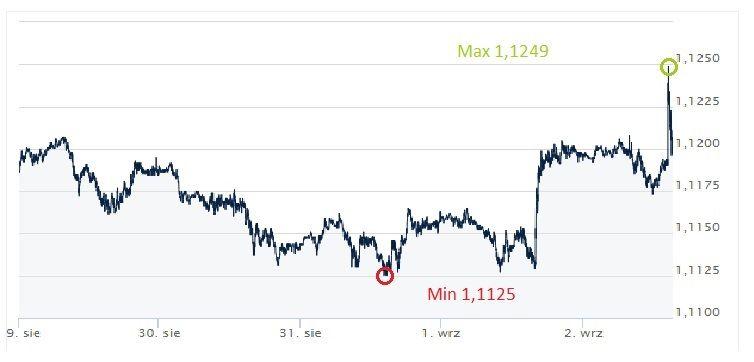 EUR, USD, euro, dolar,