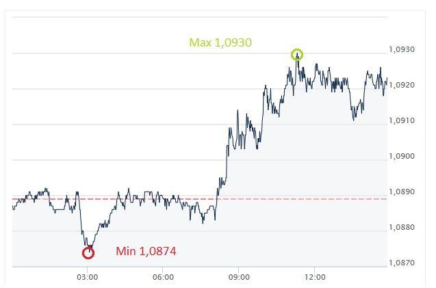 EUR, USD, euro, złoty