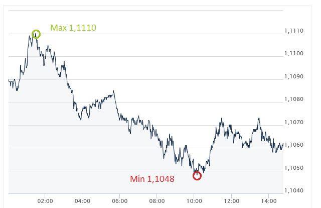 EUR, USD, kurs euro, kurs dolara