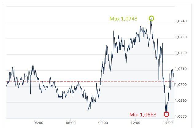 EUR, USD, euro , dolar
