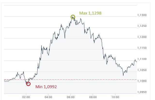 EUR, USD, kurs dolara