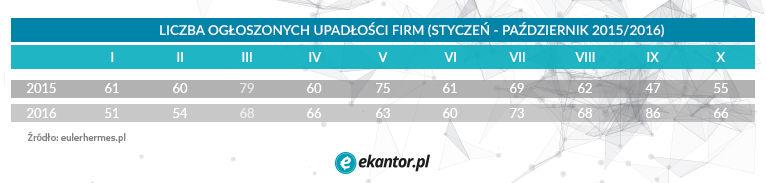 upadłość polskich firm