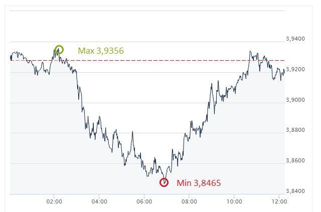 USD, PLN, kurs dolara
