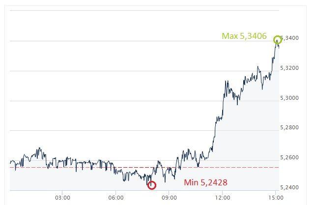 GBP, PLN, funt. złoty