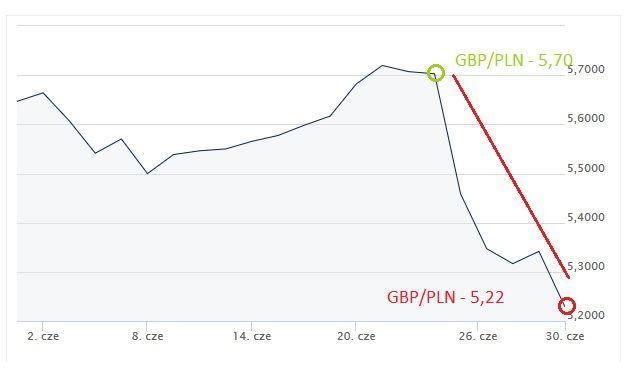 kurs GBP/PLN