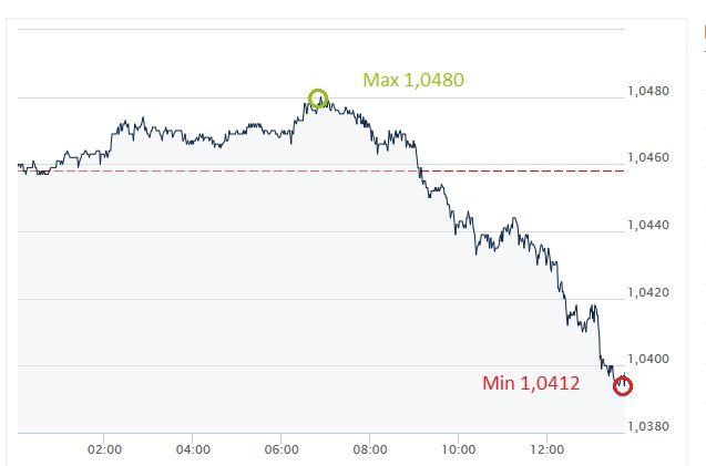 EUR, USD, euro, dolara