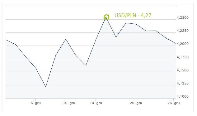 kurs USD-PLN