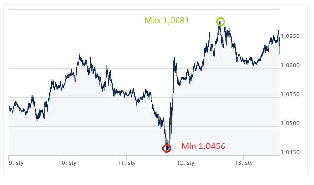 EUR,USD, euro, dolar