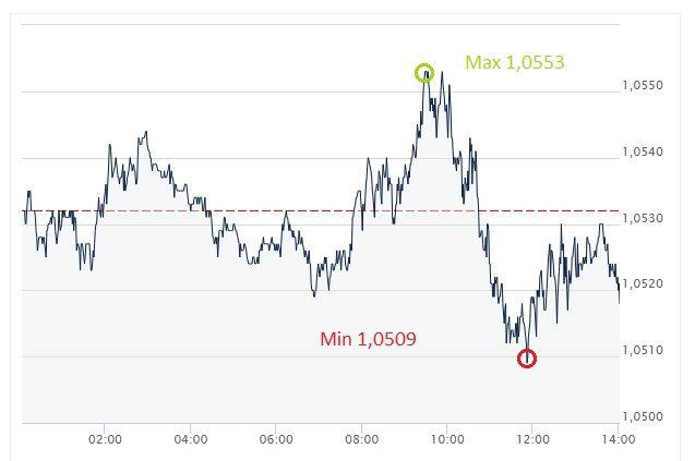 euro, dolar, EUR, USD