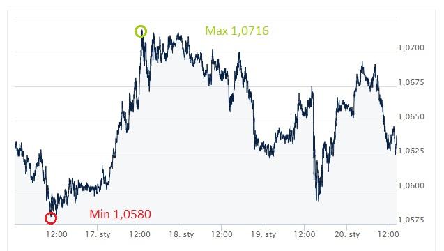 EUR, USD. euro, dolar