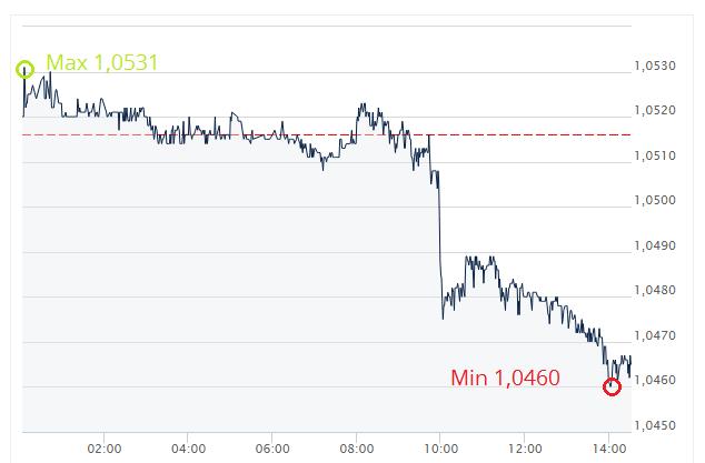 kurs euro, dzisiejszy kurs euro