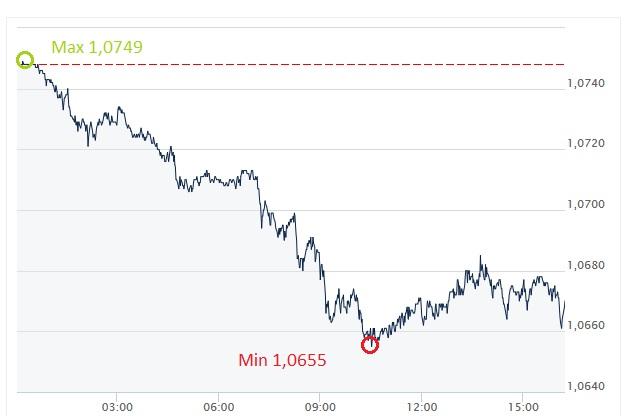 EUR, USD, dolar, euro