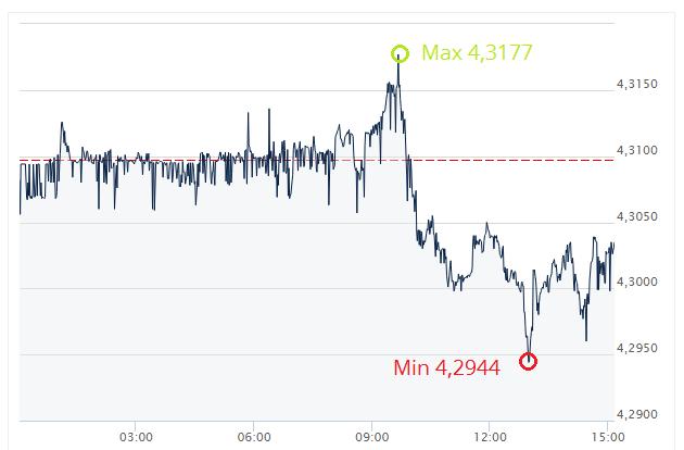 dzisiejszy kurs euro, wartość eruo