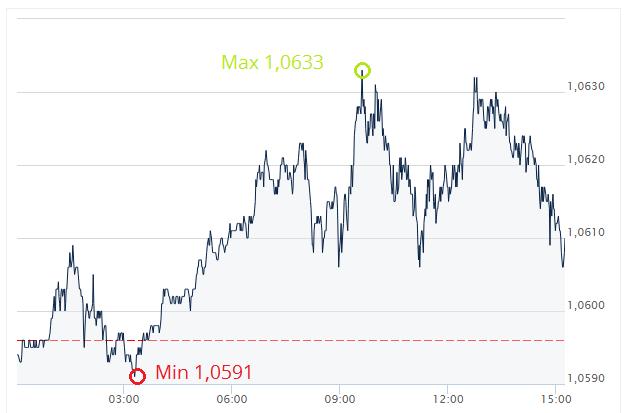 kurs euro, kurs dolara