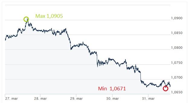 EUR, USD, euro, dolar