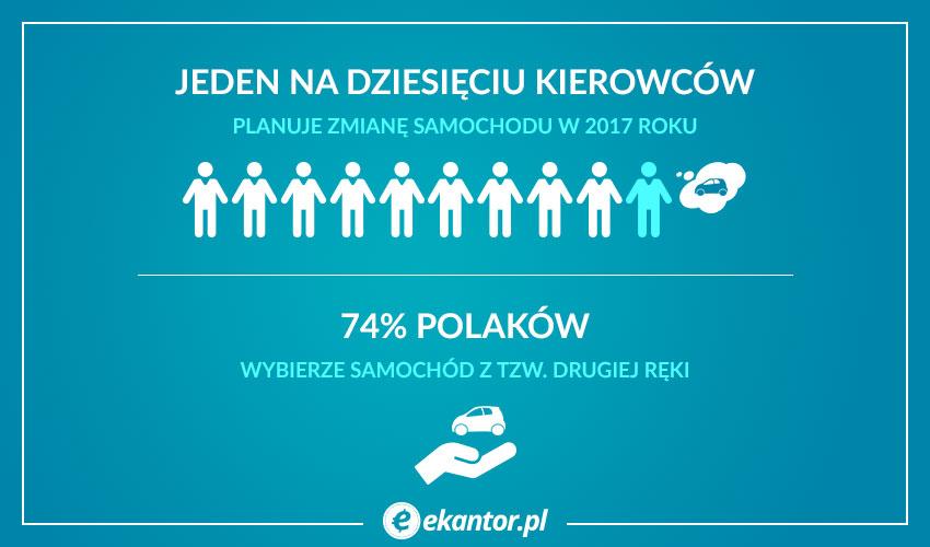 Plany motoryzacyjne Polaków