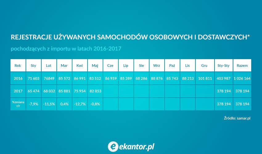 Pierwsze rejestracje aut importowanych w Polsce
