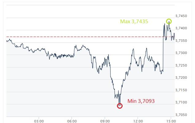 USD, PLN dolar, złoty