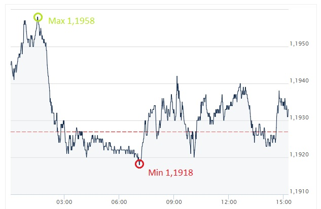EUR, USD, euro, pln