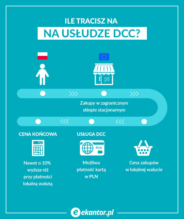 Infografika DCC, Ekantor.pl, wymiana walut
