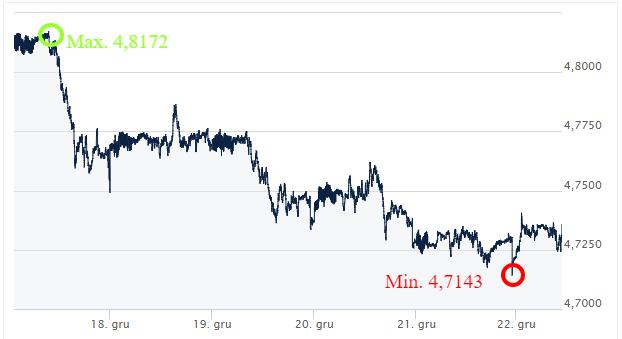 GBP PLN kursy walut Ekantor.pl