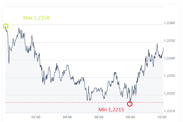 EUR, USD euro, dolar