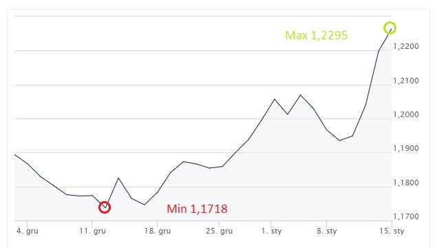 EUR, USD, euro, dolar, kurs euro, wykres euro