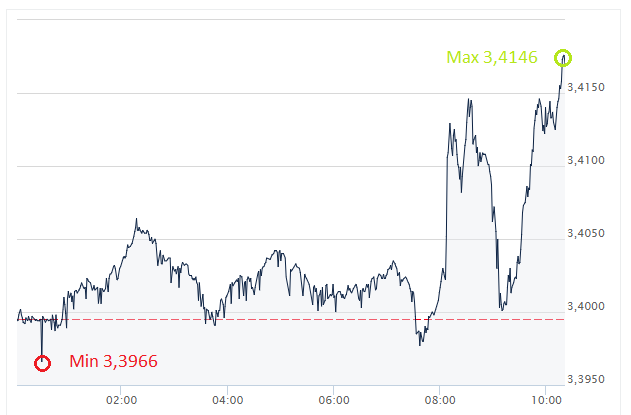 USD, PLN, dolar, złoty