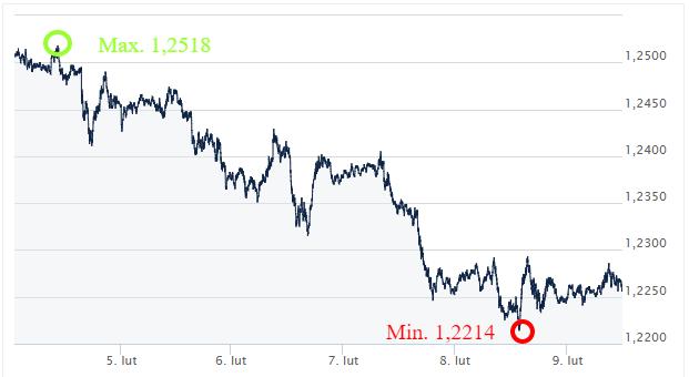 EUR USD kursy walut Ekanto.pl