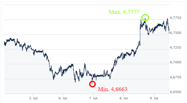 GBP PLN kursy walut Ekanto.pl
