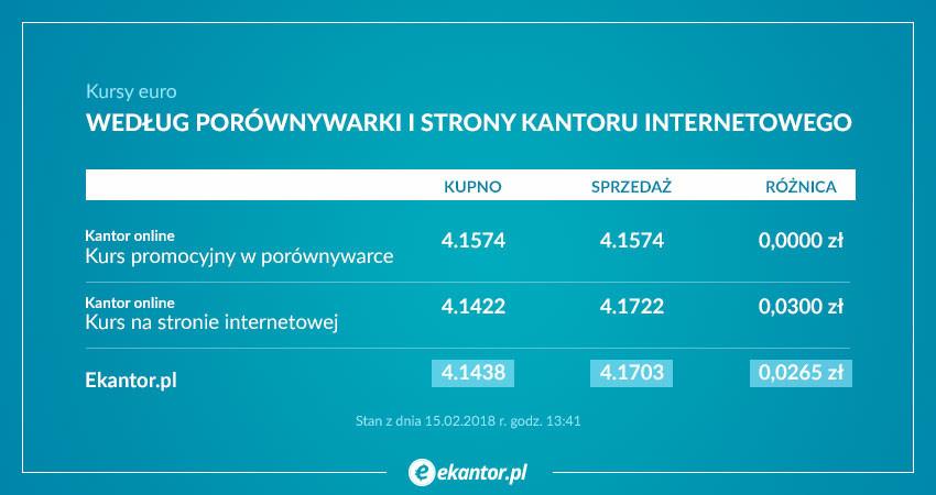 Kurs walut, kursy walut, wymiana walut online, Ekantor.pl