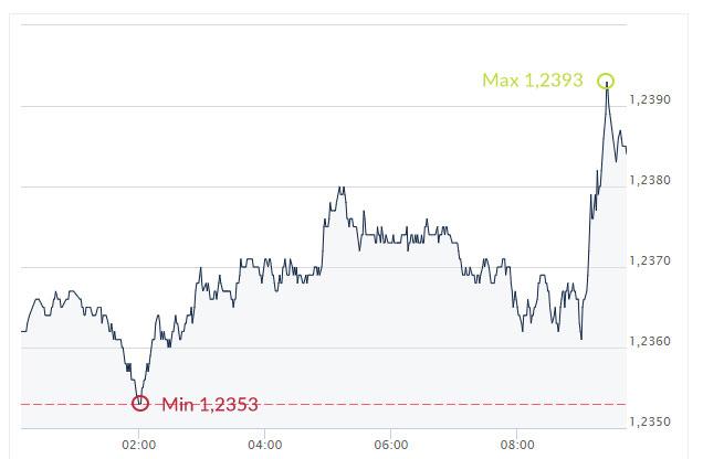 EUR, USD, euro, usd