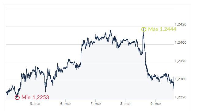 EUR, USD, eur, usd